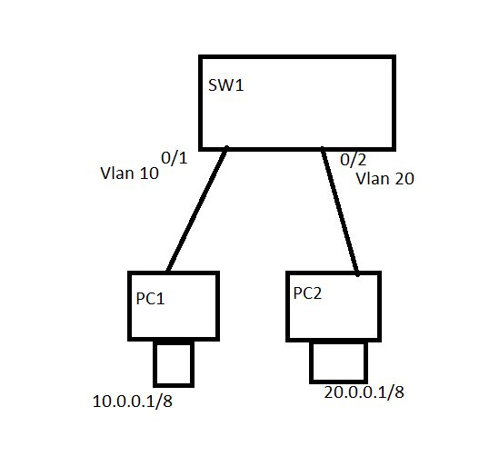 How to Configure VLAN? I need Step by Step VLAN
