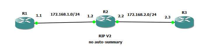 cisco router rip tutorial