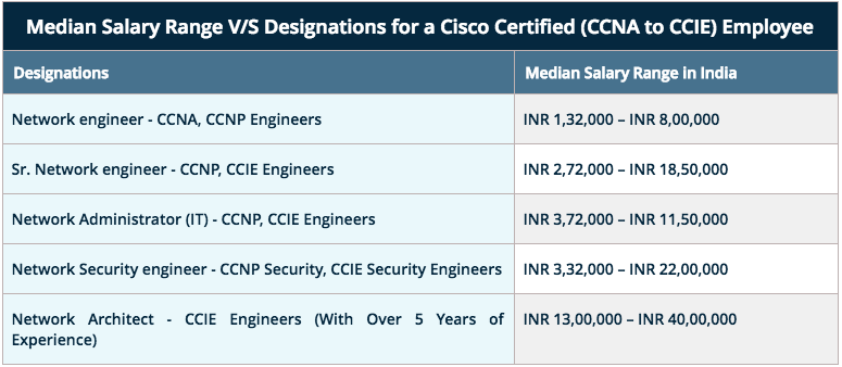What Is Scope Of Ccie Network Bulls