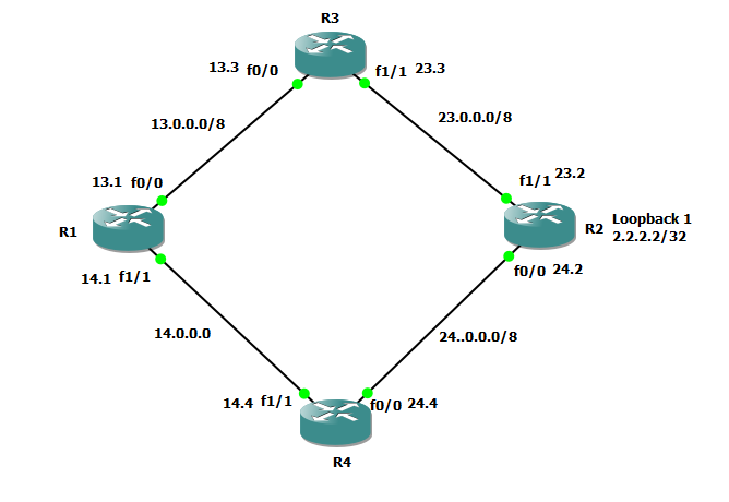 Please explain RIP Load Balancing practical with Step by