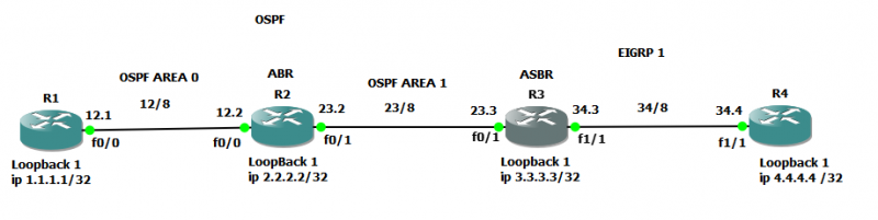 What is difference between ABR and ASBR in OSPF network