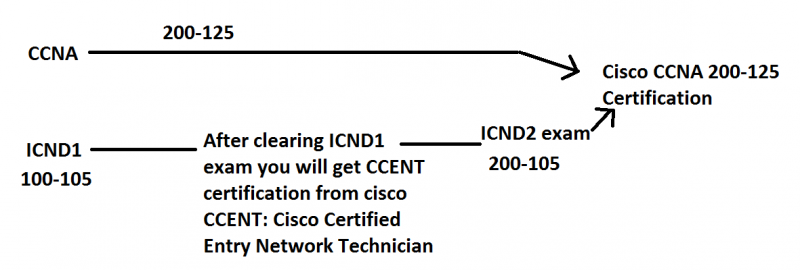 What is difference between CCNAx 200-125 vs ICND1 and ICND2 exams ...