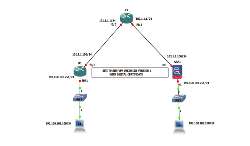How to configure VPN between Cisco Router and ASA Firewall