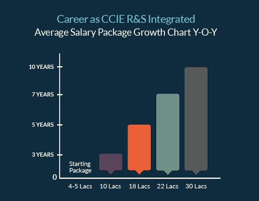 Best Ccie Rs Training In India Ccie Institute In Delhi Gurgaon