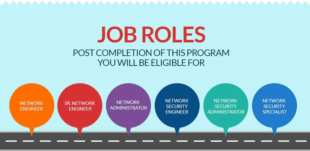 100% Job Placement Guaranteed courses by Network Bulls