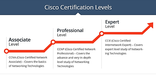 Scope and Salary Packages of CCIE R&S and Security in India shared ...